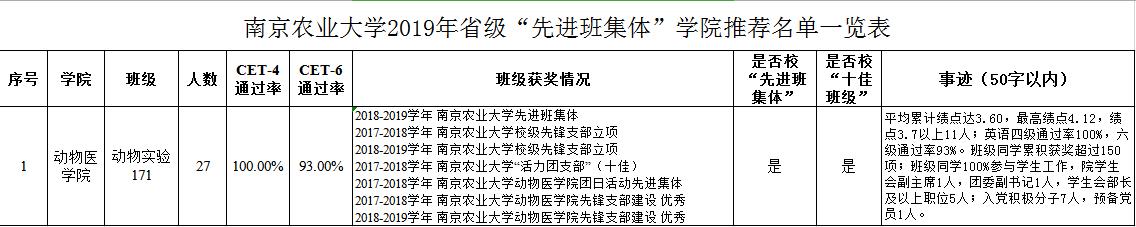 """三好班集体事迹材料_【学生工作】关于推荐2020年省级""""三好学生""""、""""优秀学生干部 ..."""